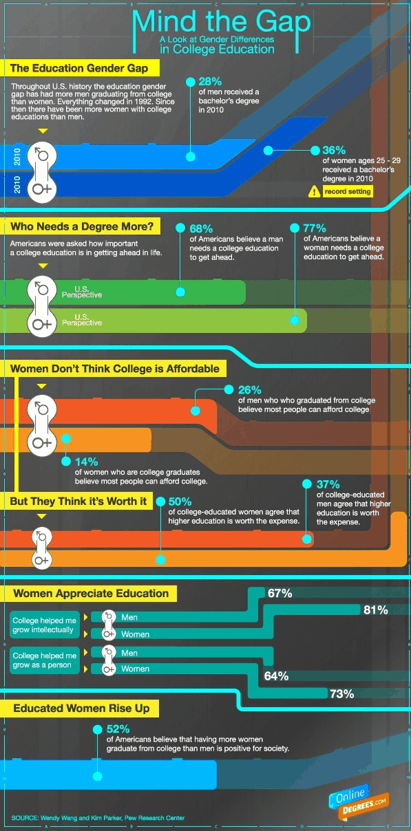 Mind the Gap - Infographic on Gender and College Degrees